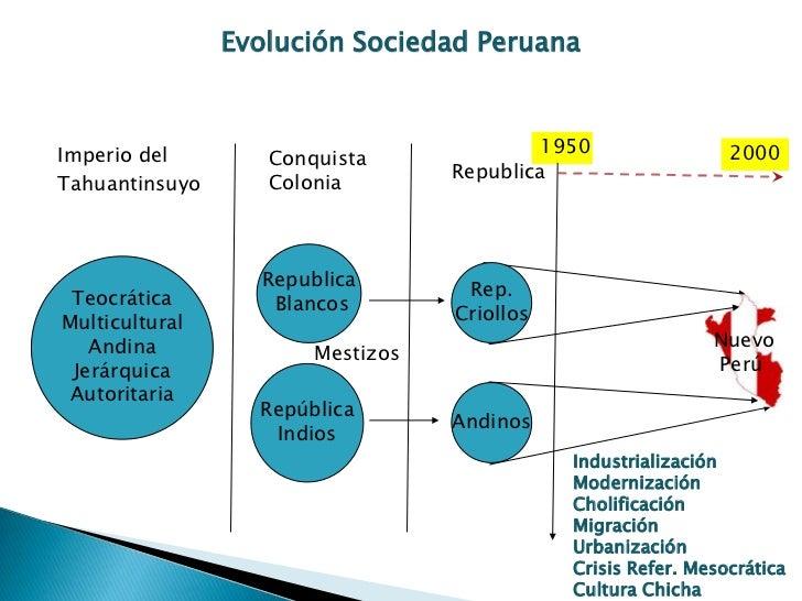 Evolución Sociedad PeruanaImperio del                               1950                 2000                   Conquista ...
