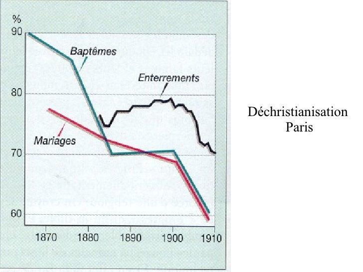 Déchristianisation  Paris