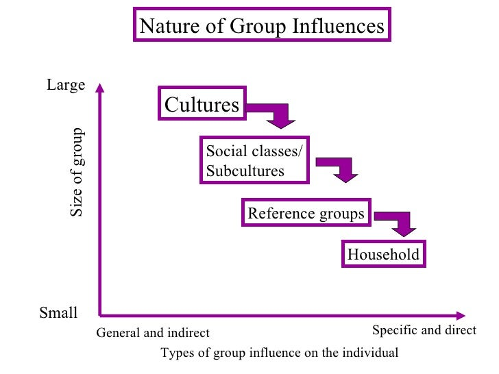Nature of Group Influences Size of group Large Small  General and indirect Specific and direct Types of group influence on...