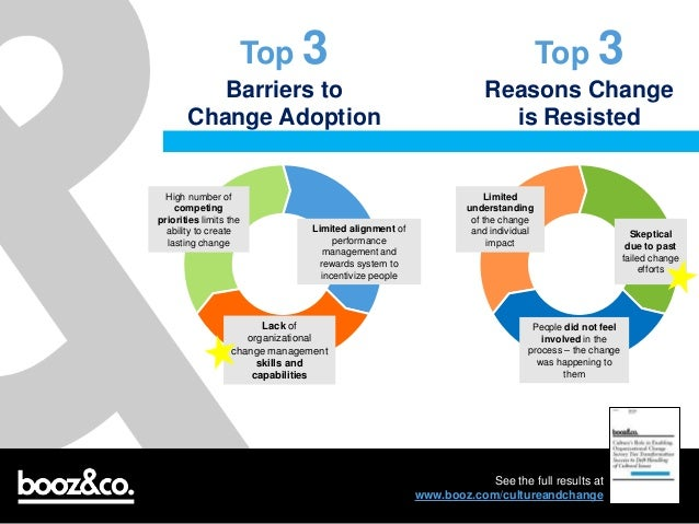 barriers to change existed at corus