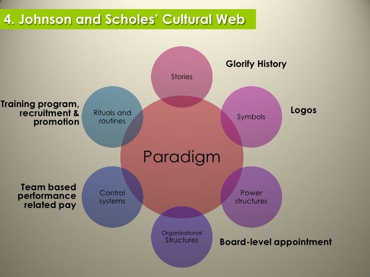 what is organizational culture essay