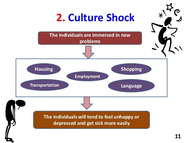 effect of culture shock essay Culture shock is a severe psychological reaction that results from adjusting to the realities of a society radically different from one's own the actual degree of culture shock may vary depending on the differences and similarities between the society studied and the persons' own society.