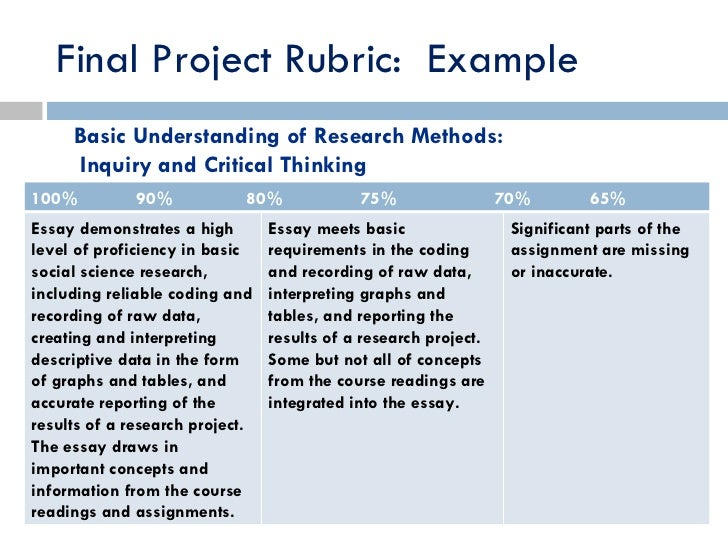 rubric for thesis defense Irubric fx62562: the oral thesis defense evaluation rubrics is designed to be used by student nurses who are presenting their final research.