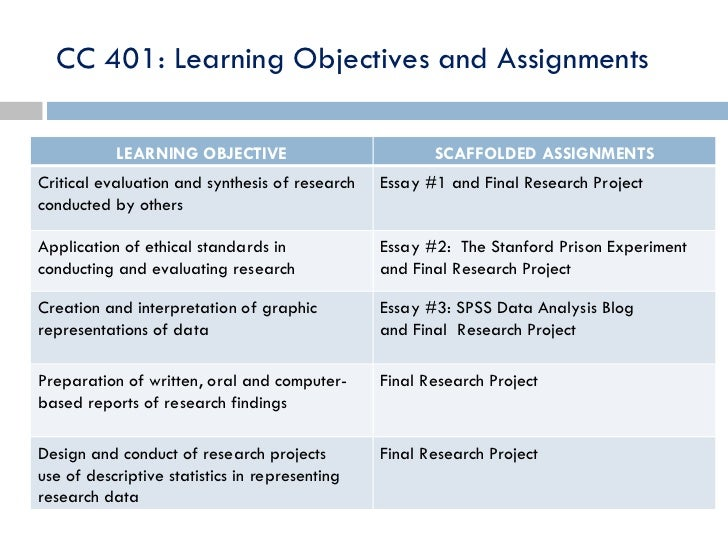Dissertation Learning Objectives
