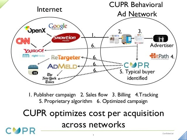 CUPR Behavioral    Internet                                     Ad Network                                        2.      ...