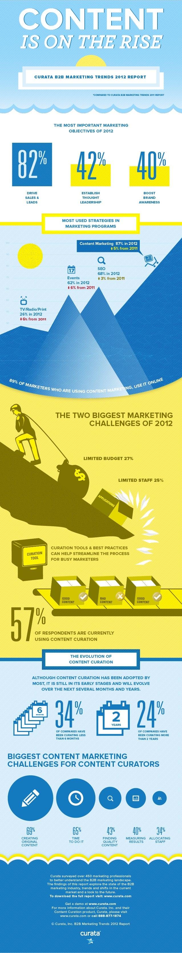 B2B Marketing Trends 2012 Report