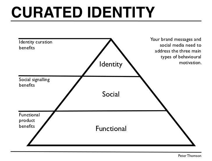 CURATED IDENTITY                                 Your brand messages andIdentity curation                                 ...