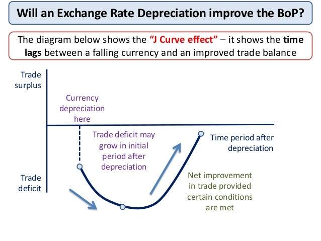 Currency Economics