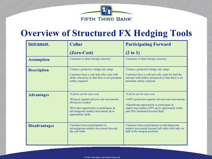 Cost of forex hedging