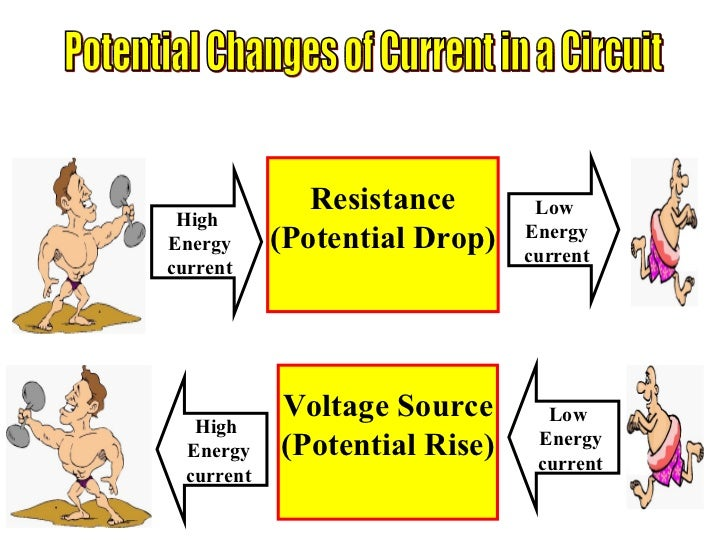 Current Electricity & Ohms Law