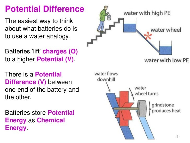resistance electric current and potential difference