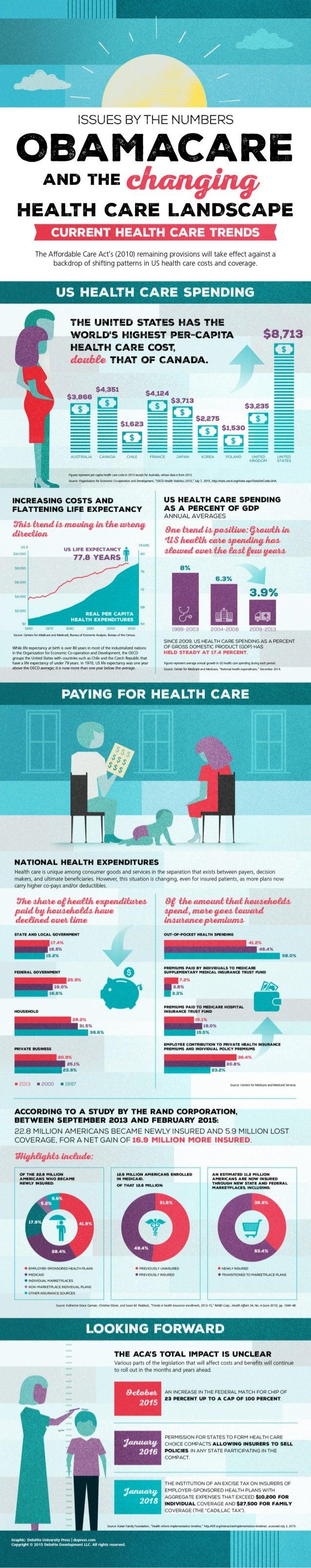 Health infographics 2018