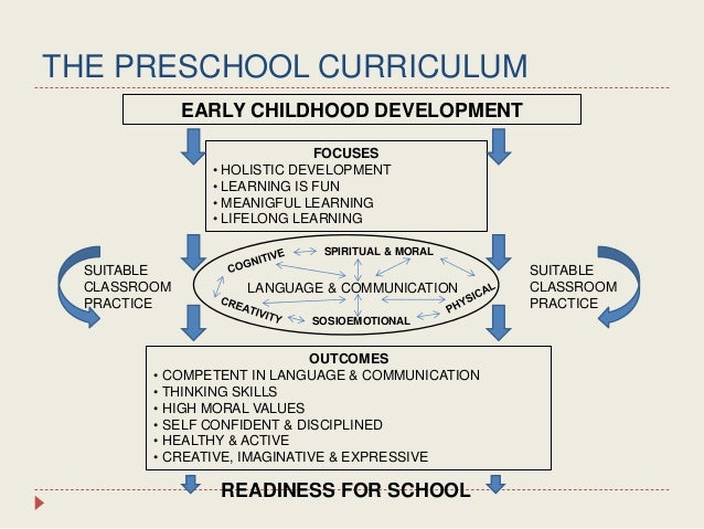 Early Childhood Education subjects in highschool