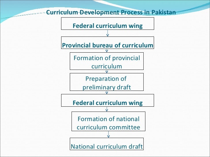 curriculum theory and practice Curriculum is not a theory in that regard  curriculum theory explores the relationship between concepts such as children, schools, knowledge, etc  practice of .