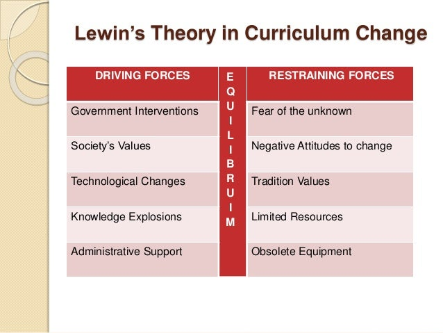 forces field analysis kurt lewis change theory Analyzing change factors: the driving forces and the restraining forces explanation of force field analysis and diagram kurt lewin.