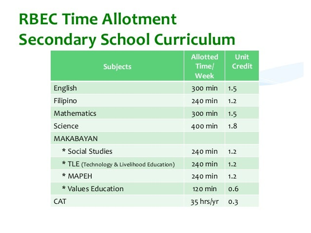 Elementary Education junior college science subjects