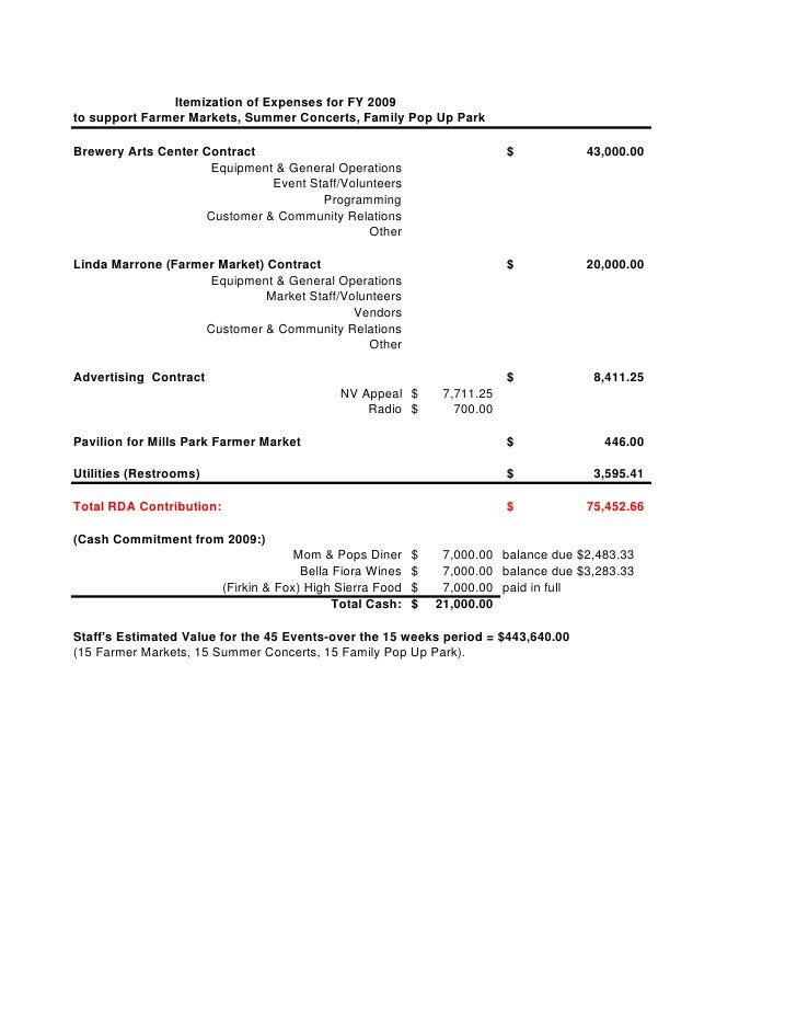 Itemization of Expenses for FY 2009 to support Farmer Markets, Summer Concerts, Family Pop Up Park  Brewery Arts Center Co...