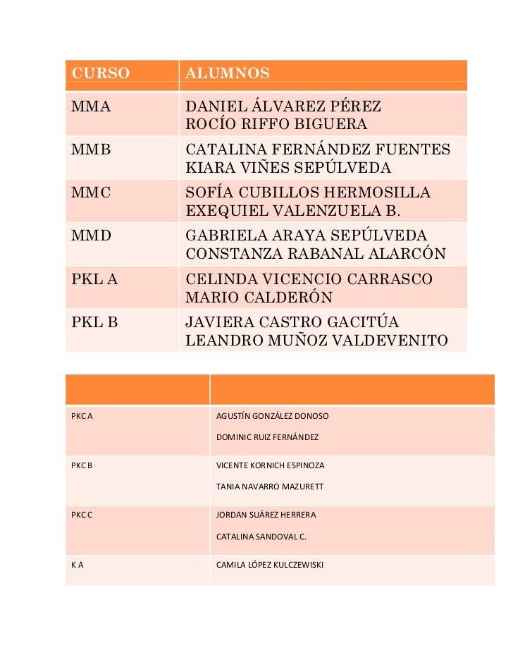 CURSO   ALUMNOSMMA     DANIEL ÁLVAREZ PÉREZ        ROCÍO RIFFO BIGUERAMMB     CATALINA FERNÁNDEZ FUENTES        KIARA VIÑE...