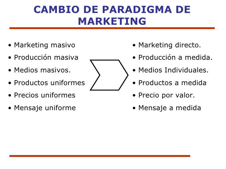 CAMBIO DE PARADIGMA DE MARKETING <ul><li>Marketing masivo </li></ul><ul><li>Producción masiva </li></ul><ul><li>Medios mas...