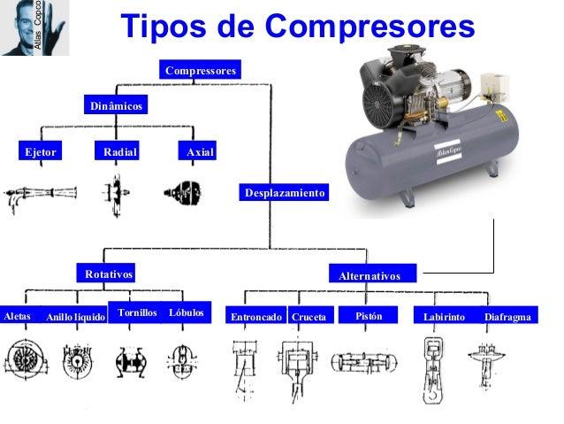 Curso aire comprimido - Compresores aire comprimido ...