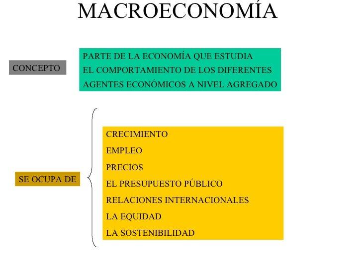 MACROECONOMÍA CONCEPTO PARTE DE LA ECONOMÍA QUE ESTUDIA  EL COMPORTAMIENTO DE LOS DIFERENTES  AGENTES ECONÓMICOS A NIVEL A...