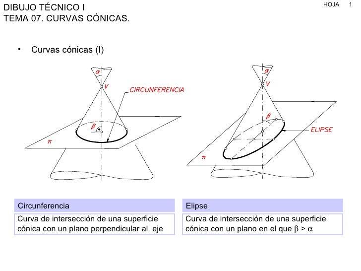 <ul><li>Curvas cónicas (I) </li></ul>Circunferencia Curva de intersección de una superficie cónica con un plano perpendicu...