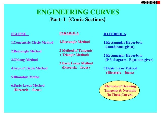 ENGINEERING CURVES Part- I {Conic Sections} ELLIPSE 1.Concentric Circle Method 2.Rectangle Method 3.Oblong Method 4.Arcs o...