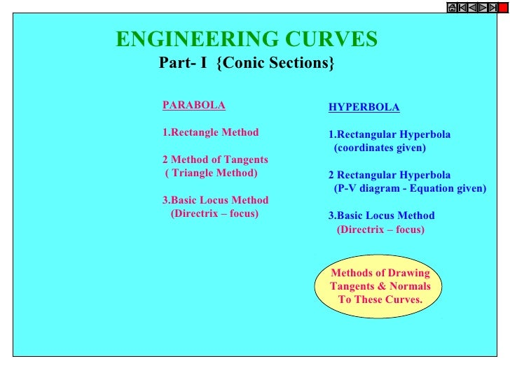 ENGINEERING CURVES  Part- I {Conic Sections}   PARABOLA                HYPERBOLA   1.Rectangle Method      1.Rectangular H...