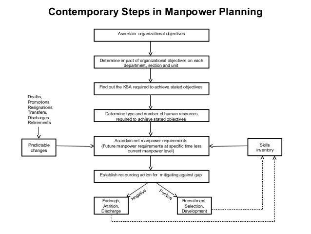 manpower planning in the hospitality industry As a world leader in contingent & permanent staffing, manpower has a deep understanding of administrative and office staffing and solutions.