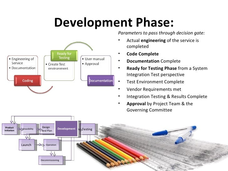 Software Design Phase Documents