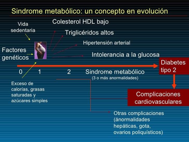 Sindrome metabólico: un concepto en evolución Hipertensión arterial 0 1   2 Sindrome metabólico (3 o más anormalidades) Di...
