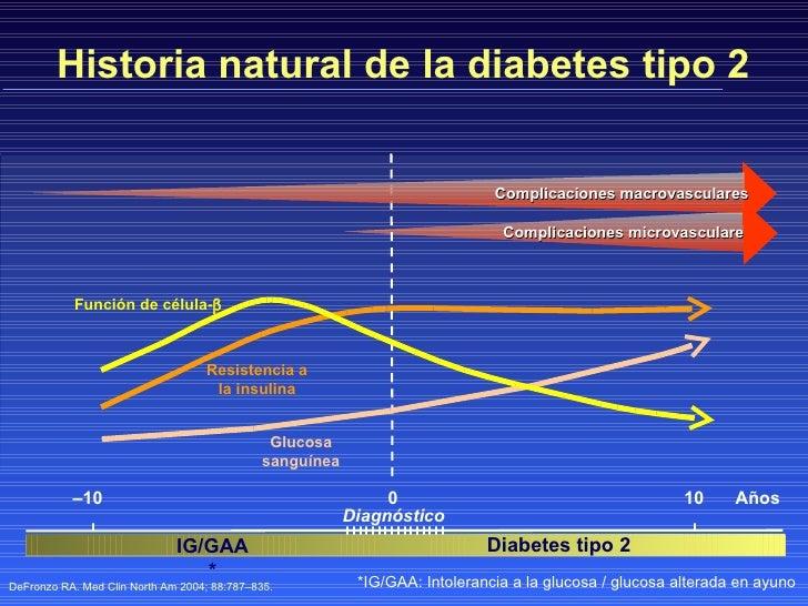 El Mapa Fisiopatológico de la diabetes tipo 2