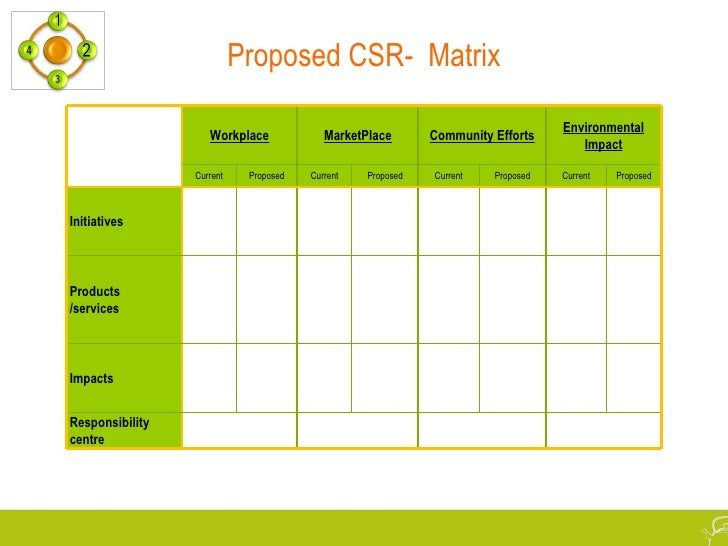 research proposal csr within the cosmetic How to write a strategic plan by erica olsen not to oversimplify how to create a strategic plan, but by placing all the parts of a plan into three areas,.
