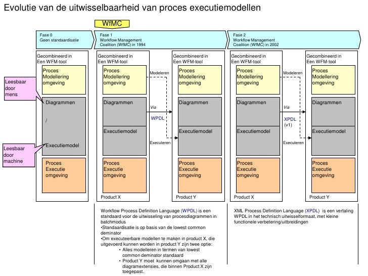Evolutie van de uitwisselbaarheid van proces executiemodellen