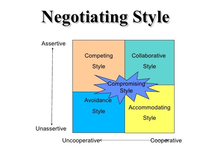 Negotiation skills What is style