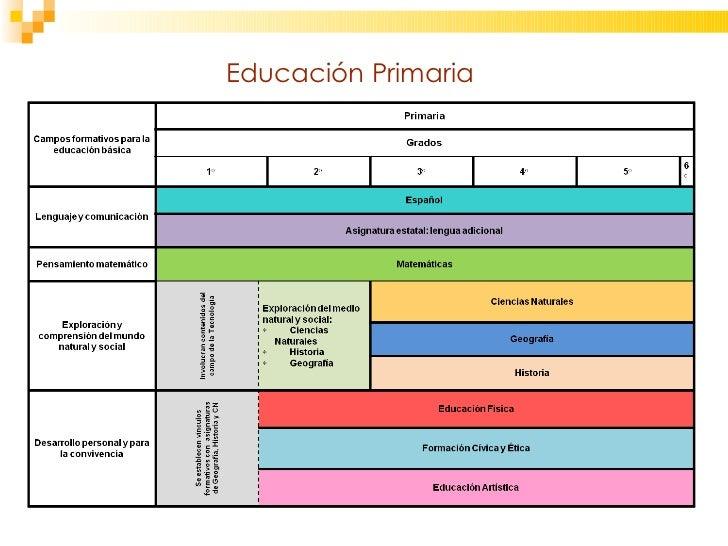 Reforma integral de educacion basica - Tiempo en badalona por horas ...
