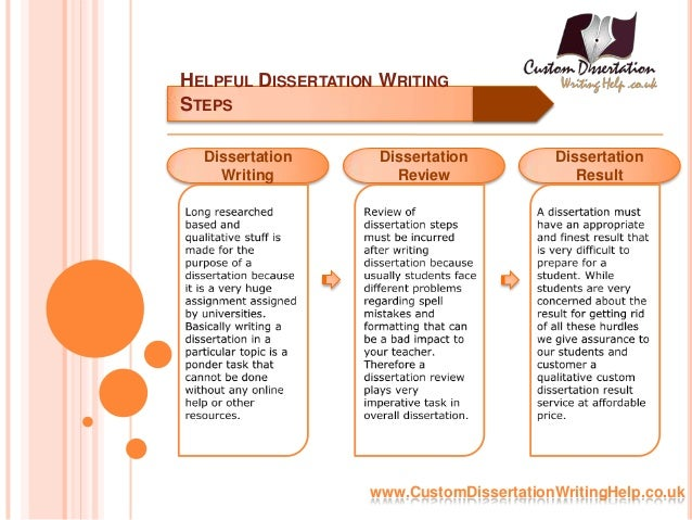 Dissertation writing assistance block