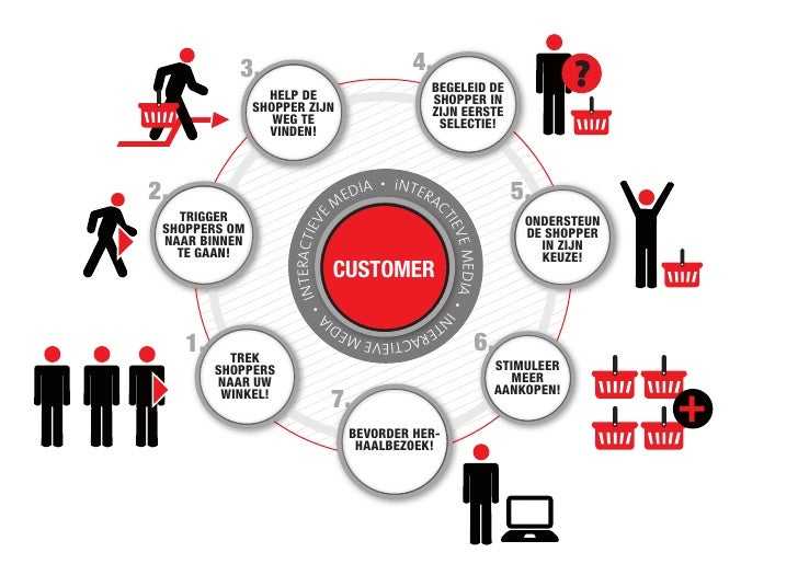 tesco the customer relationship management champion Increasing sales to current customers this article discusses some of the challenges that customer champions have on customer relationship management.