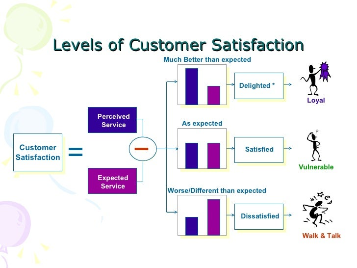 customer delight Here's how your company can take customer satisfaction to a new level and reap the profitsthe customer delight principle shows how customer delight -- not mere satisfaction -- drives repeat purchasing and customer loyalty.