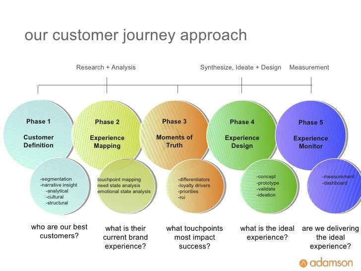 Synthesize, Ideate + Design Phase 1 Customer Definition Phase 2 Experience Mapping Phase 3 Moments of Truth Phase 4 Experi...
