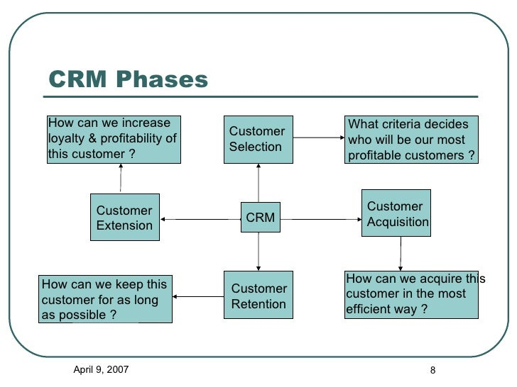 phases of customer relationship management Business management assignment help, three phases of customer relationship management, question a) briefly explain the following two methods of e-procurement: i.