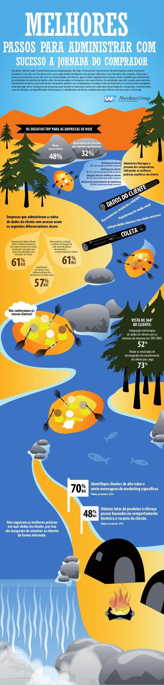 Customer Analytics Infographic (Brazilian Portuguese)