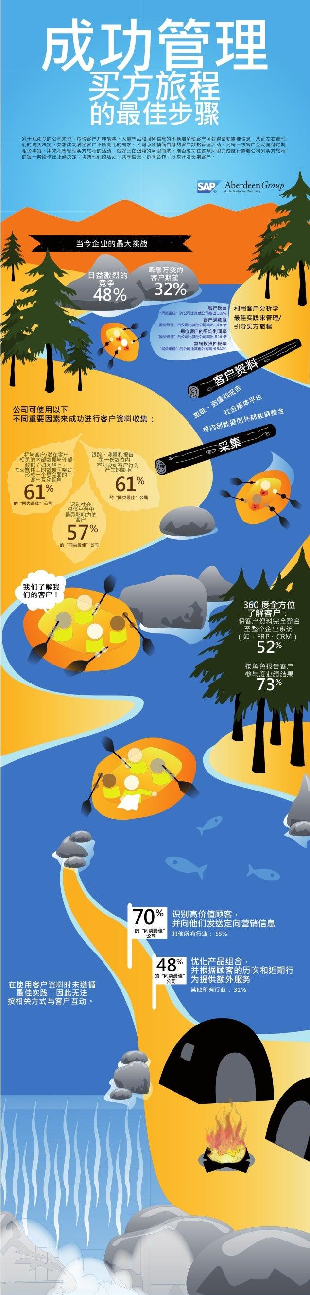 Customer Analytics Infographic (Simplified Chinese)