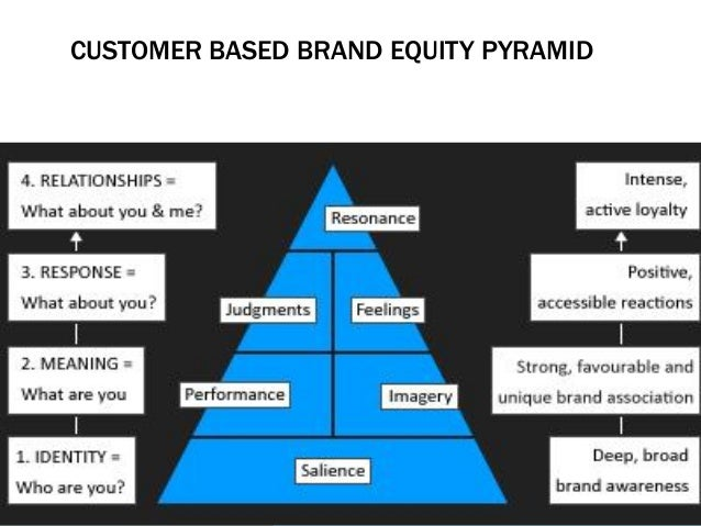 blackberry customer based brand equity Customer based brand equity results in creation of strong brand and this is achieved when brand awareness and image are at high level brand equity is a good barometer to understand past action and future course of action for marketers, who are active in formulating strategies for a given brand.