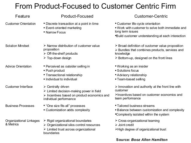 definitions of customer centric and market driven marketing essay According to the huffington post, 70 percent of companies that deliver outstanding customer experience rely on customer feedback smart brands have long since realized that it's customers control whether a product or service goes to market successfully.