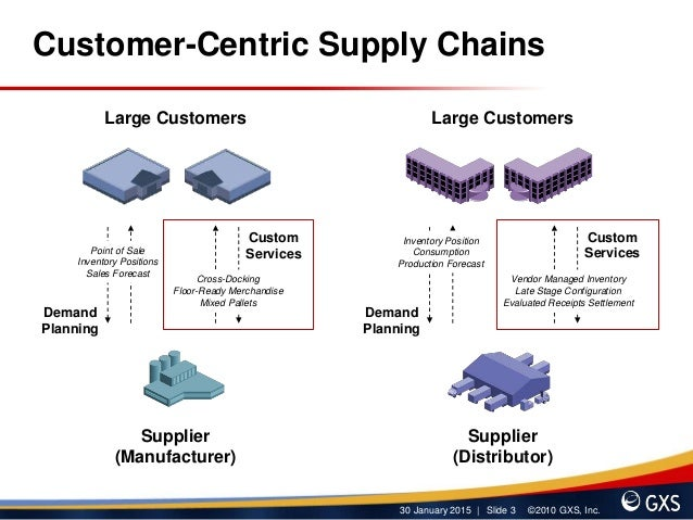 Supply chain customer service