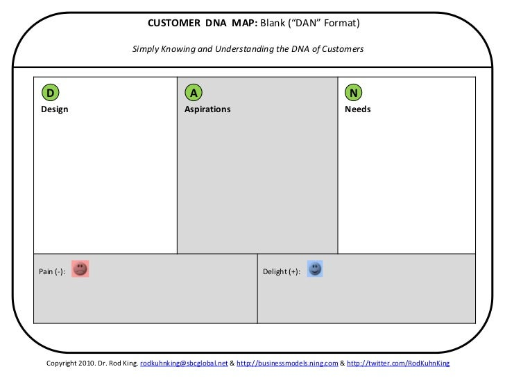 """CUSTOMER DNA MAP: Blank (""""DAN"""" Format)                           Simply Knowing and Understanding the DNA of Customers  D ..."""
