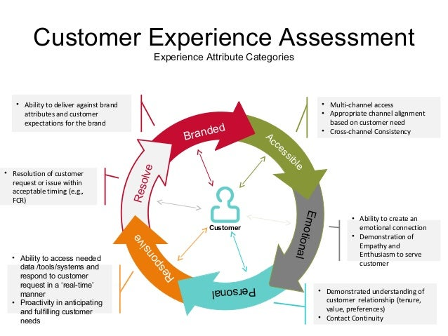 Customer Experience Process