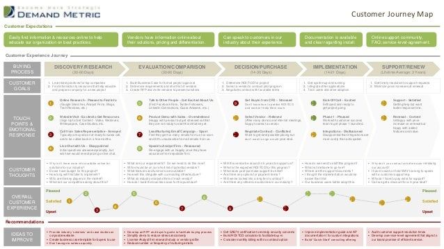 Customer Journey Map BUYING PROCESS DISCOVERY/RESEARCH (30-60 Days) EVALUATION/COMPARISON (30-90 Days) DECISION/PURCHASE (...