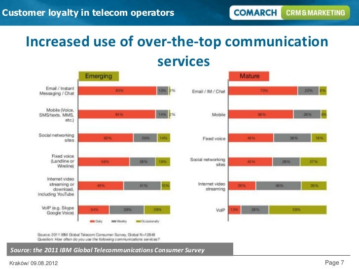 customer loyalty in mobile telecommunications companies At most telecom operators, holistic customer management strategies still take a loyalty by numbers: an integrated approach for company spending and.
